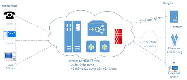 virtualcc